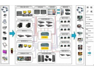 CY-MAM100-超越CY-MAM100媒资管理系统