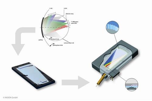 德商发布全球最小的微型光纤光谱仪厚度仅为9.5mm
