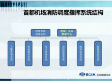 """达明平安""""空降""""首都机场打造一流消防调度系统"""