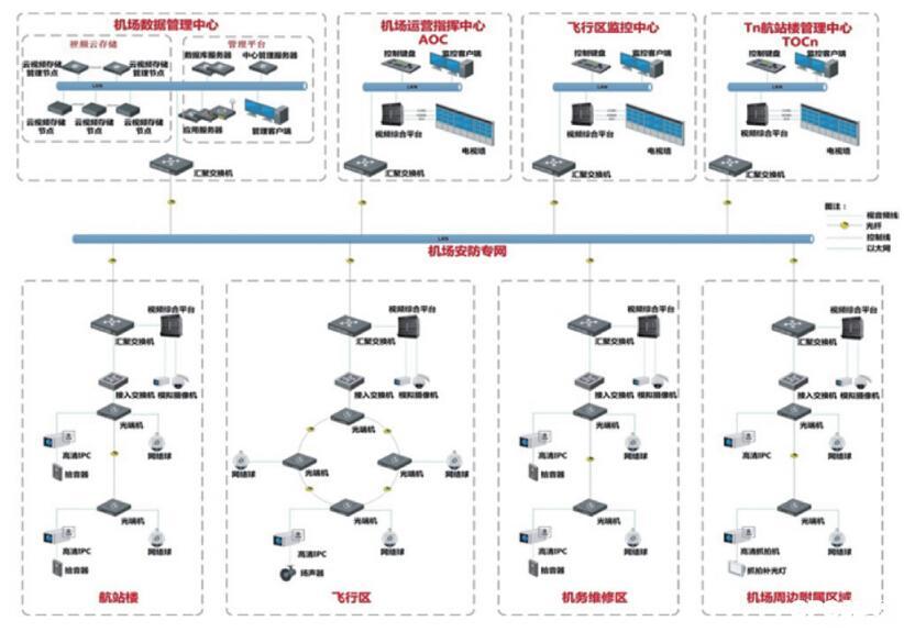 机场综合监控指挥中心解决方案分析
