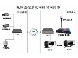 HR-906D-北斗对时器,网络对时服务器