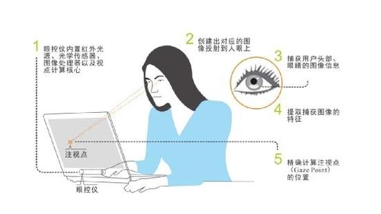 """解读 云视链背后的""""读眼""""技术图片"""