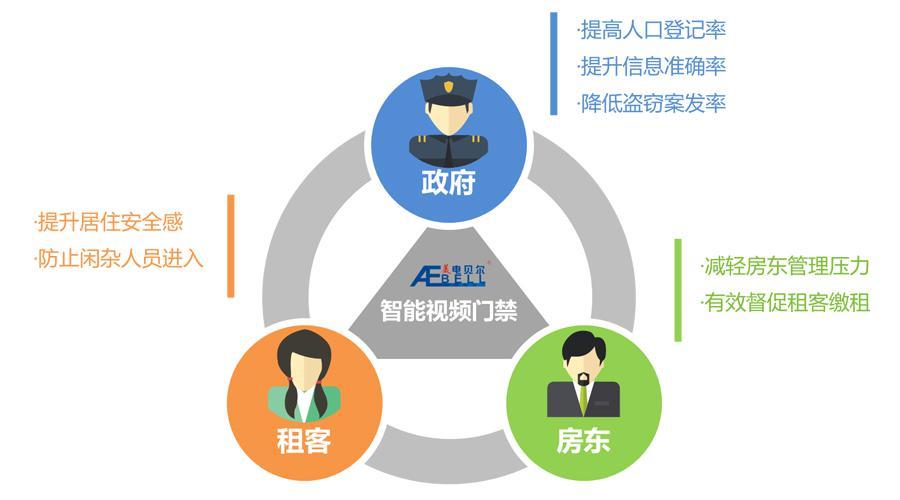 广州出租屋将推行居住证门禁视频系统