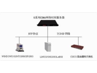 K804-網絡同步時鐘|同步時鐘制造商