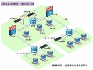 K802-GPS授時設備|科技創新