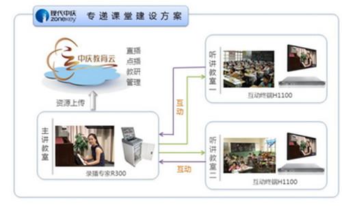 中庆长沙远程互动课堂录播系统解决方案