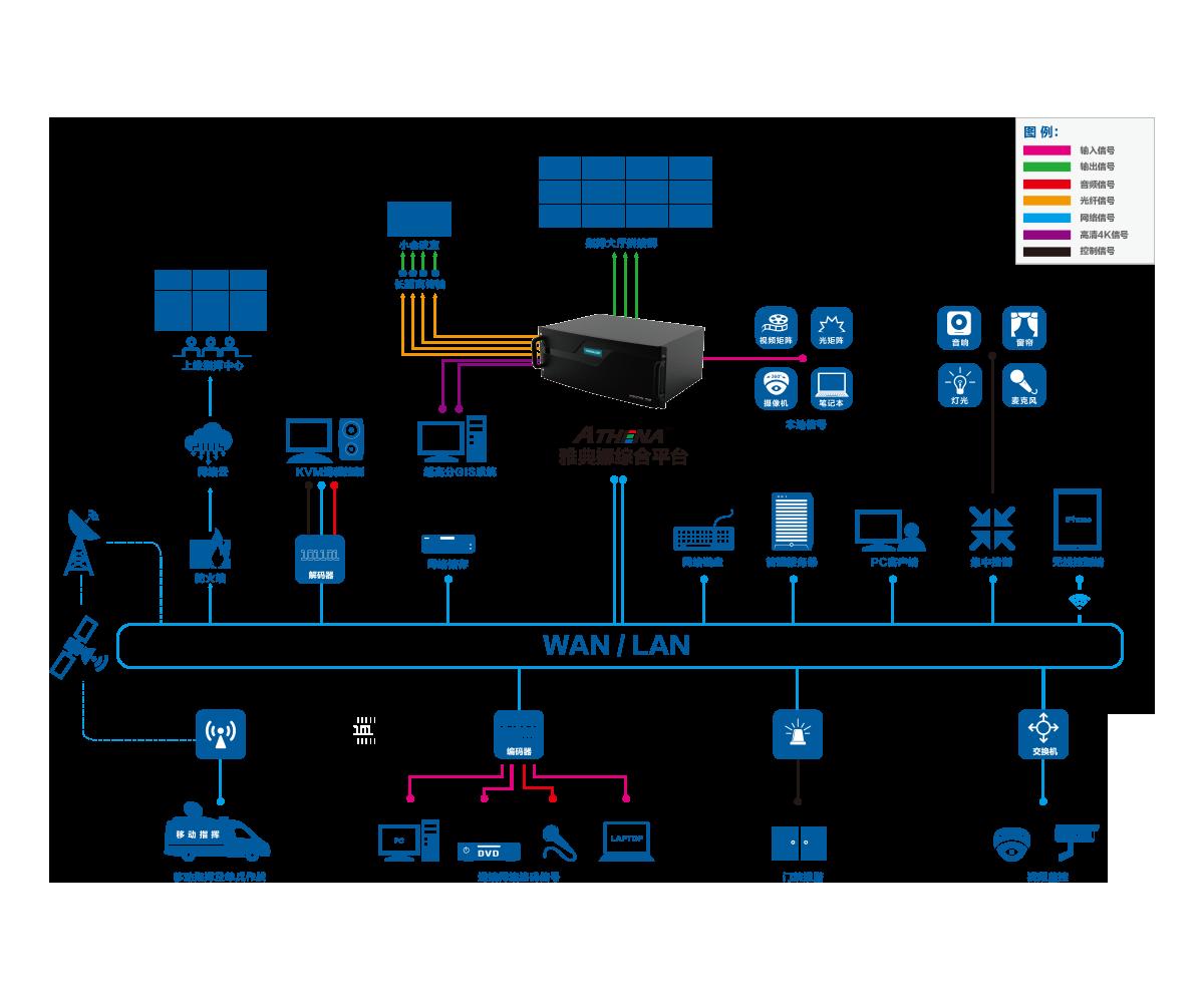 雅典娜(Athena)高清数字综合平台完美应用于监控、指挥中心