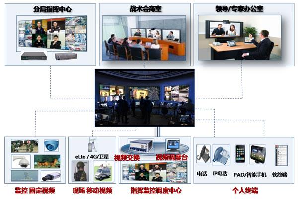 华为可视化指挥调度通讯解决方案构筑 河南省公安厅交通集成指挥平台