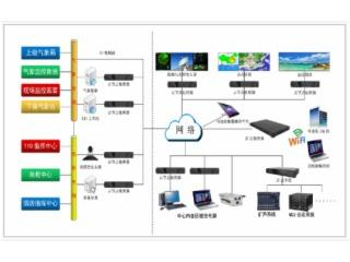 IOS/Windows-智慧气象视频会商云屏显控交互平台