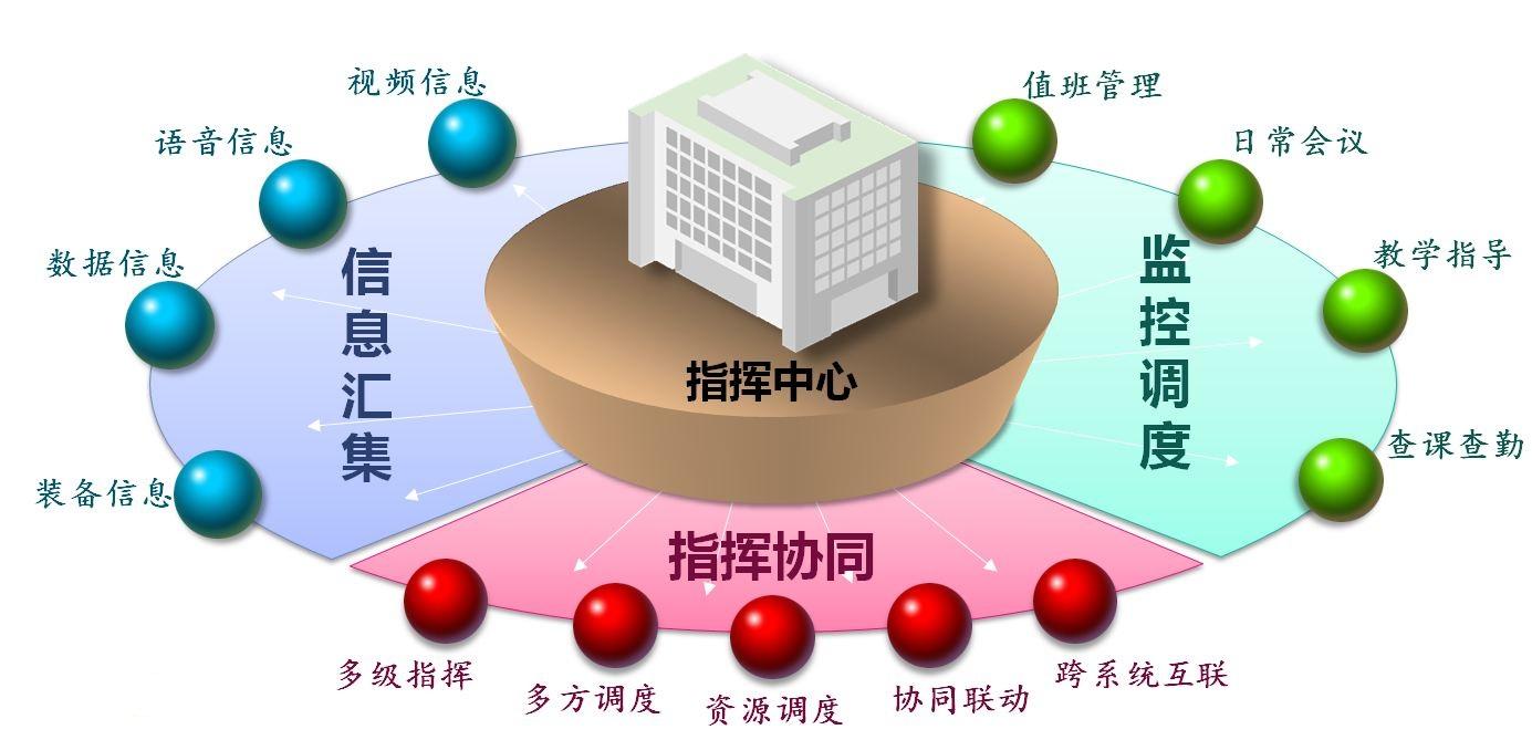华纬讯:VC3视频指挥调度系统应用于