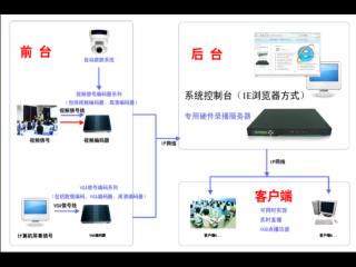 多媒体录播系统-多媒体录播产品
