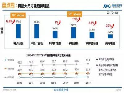 2017中国商用显示发展趋势概述