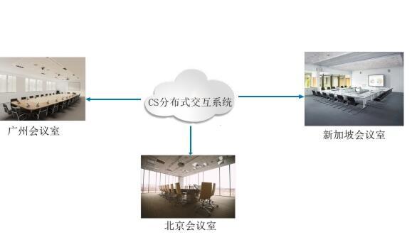 【CREATOR快捷CS分布式系统】智能化多会议室有它就够了!