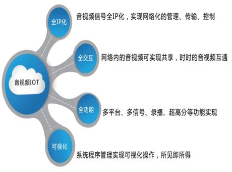 上海大因多媒体——指挥中心全网络化解决方案