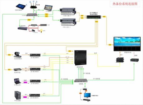 CREATOR快捷武警总队指挥控制中心双模热备份系统  设计方案