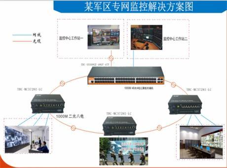 天博通信助力部队布防视频监控方案