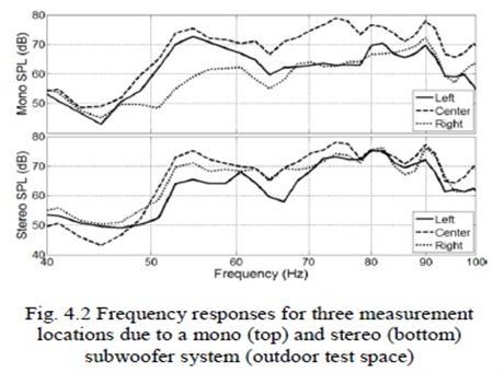 易科--现场扩声系统中应用立体声次低频系统在听感上的优势