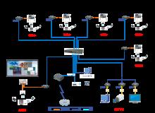 广州众赢 报告厅-大、 中型会议室 系统工程 技术方案