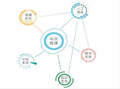 中庆智课:人工智能教育录播系统