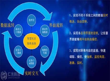 仁光科技智慧社区指挥与管理系统解决方案