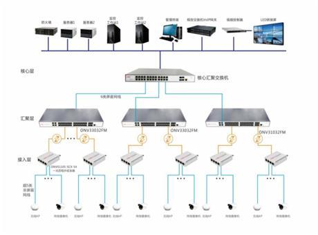 光网视全光交换机助力大连公安局视频监控建设