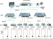 "ONV光网视""核心、汇聚、接入""交换机助力黑龙江生态工程职业学院高清视频传输系统"