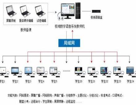 BRTV语音教室音视频系统详细解读
