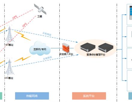 云南消防 部署华平 4G 图传 和高空布控系统