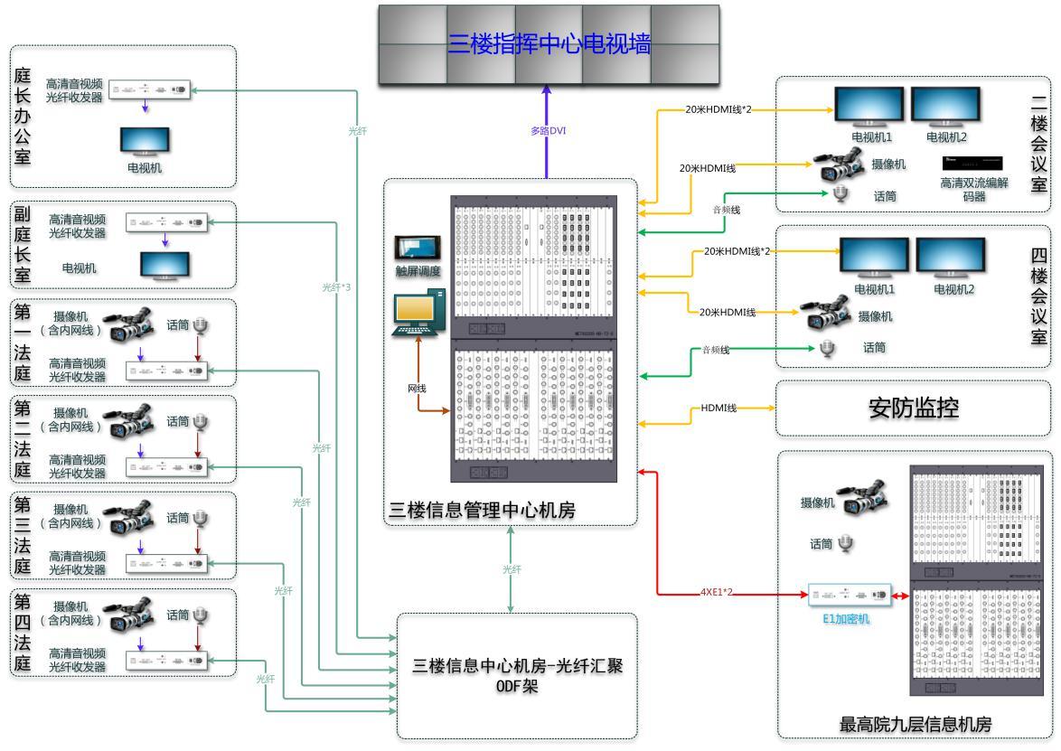 威泰视信科技最高人民法院高清视频系统建设方案
