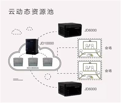 科达5.0云视讯落地广东公安图片