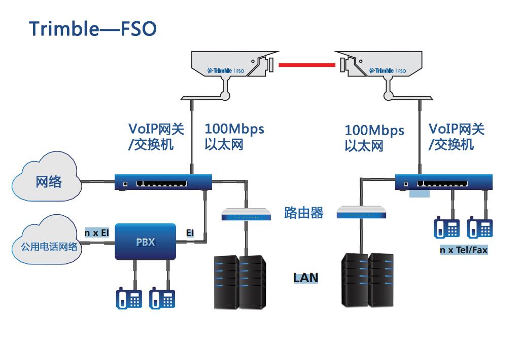 Trimble无线光通信 FSO-无线通信解决方案