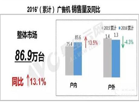 2016年国内广告机市场大盘点