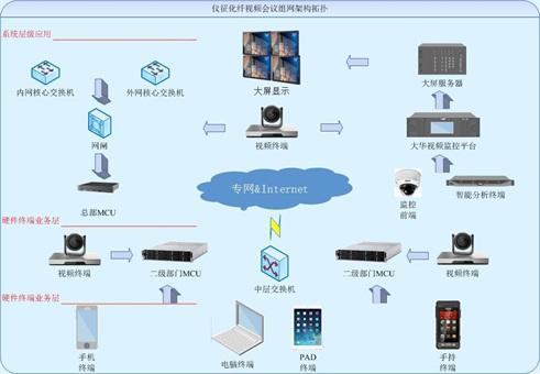 华创视讯助力中石化仪征化纤视频会议项目 提高工作效率