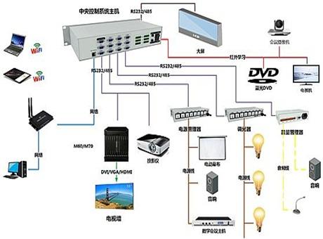 大华中央控制系统 凝聚指尖的智慧