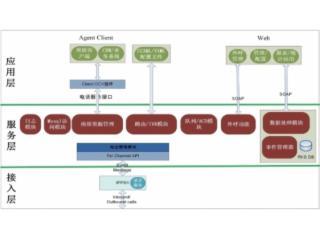 V6.0-广电呼叫中心系统解决方案