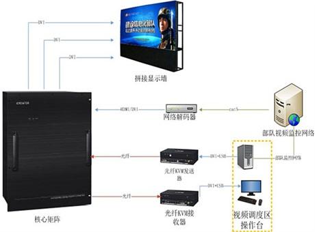 CREATOR快捷部队行业图形图像管理平台解决方案