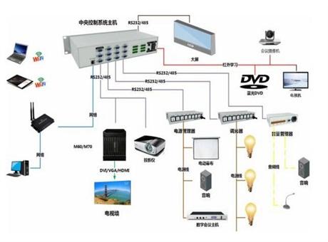大华多媒体中央控制系统解决方案图片