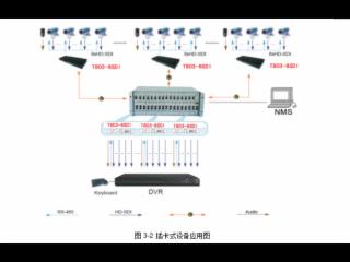 同三維T803SDI-8-同三維T803SDI-8 八路SDI光纖傳輸器 無損