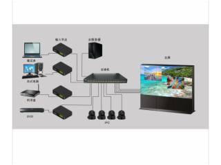 大屏幕系统管理-赛普Samplex 大屏幕系统管理