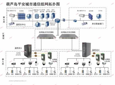 ONV光網視工業交換機助力葫蘆島平安城市建設