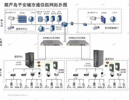 ONV光网视工业交换机助力葫芦岛平安城市建设