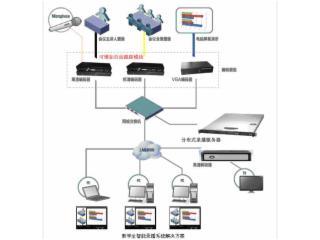 教學錄播系統-盤古 教學錄播系統