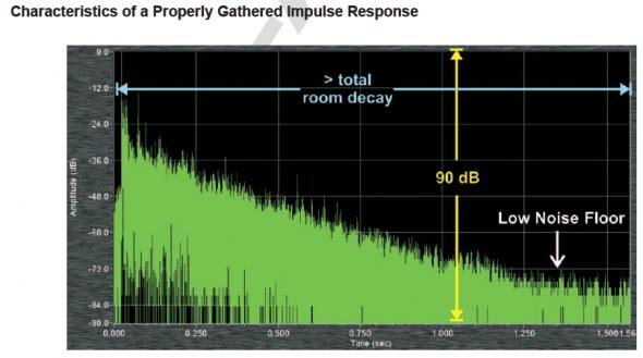 易分享 | Pat Brown如何简易快速地收集脉冲响应数据