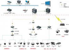海康威视标准视频监控系统解决方案