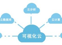 艾维创E-Cluster集群分布管理平台系统设计方案