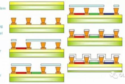 【技术篇】OLED全彩化技术全解析