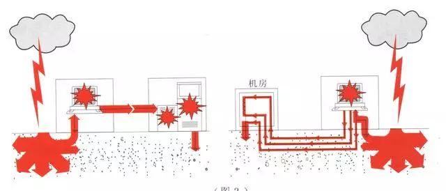視頻監控系統防雷設計方案
