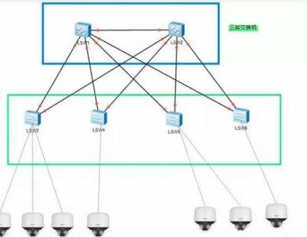 1000個網絡攝像頭監控系統架構如何組網?
