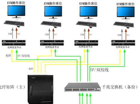 CREATOR指揮中心光網雙備份系統