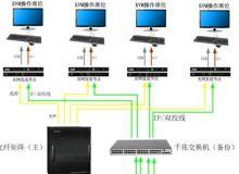 CREATOR指挥中心光网双备份系统